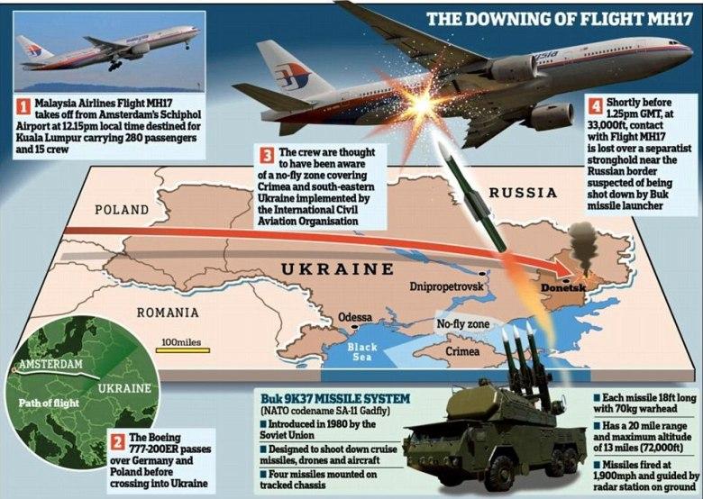 Downing of flight MH17